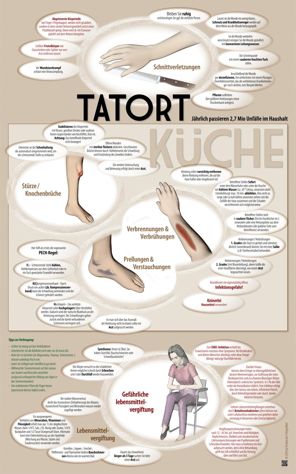Erste Hilfe in der Kueche - Infografik - backofenratgeber.de