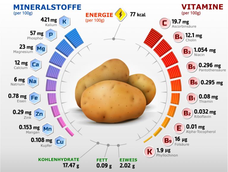 Kartoffeln Nährwerte & Inhaltsstoffe